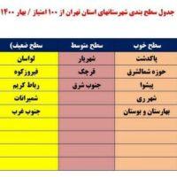 هیات ورزشهای همگانی اداره ورزش و جوانان شهرستان قدس رتبه برتر استان تهران را کسب کرد